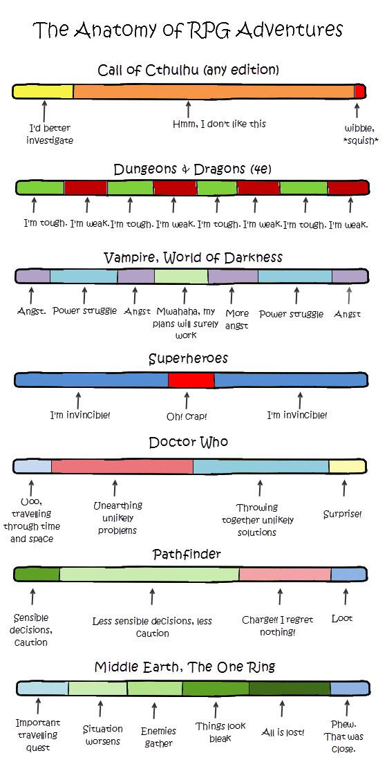 Anatomy-of-RPG-adventures.jpg