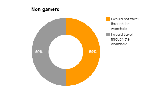 int-non-gamers